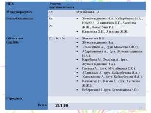 * НПКУчастие /сертификат/место Международных 1пМусабекова Г.А. Республи