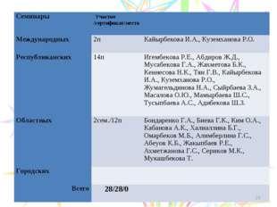 * СеминарыУчастие /сертификат/место  Международных 2пКайырбекова И.А.,