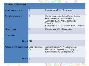 * Наличие публикаций Международных 1Мусабекова Г.А. (Волгоград) Республ