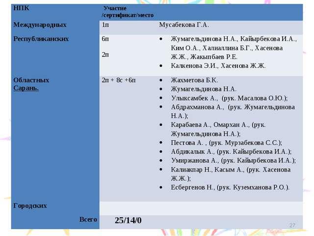 * НПКУчастие /сертификат/место Международных 1пМусабекова Г.А. Республи...