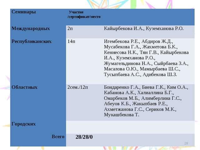 * СеминарыУчастие /сертификат/место  Международных 2пКайырбекова И.А.,...