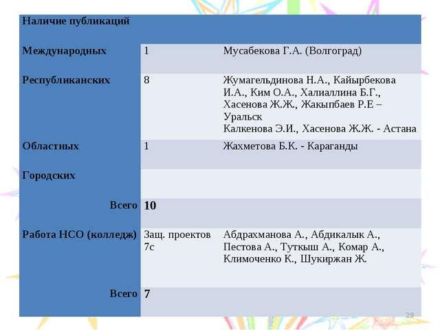 * Наличие публикаций Международных 1Мусабекова Г.А. (Волгоград) Республ...