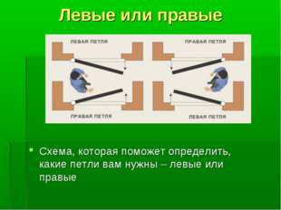 Левые или правые Схема, которая поможет определить, какие петли вам нужны – л