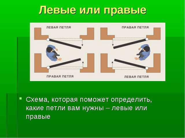 Левые или правые Схема, которая поможет определить, какие петли вам нужны – л...