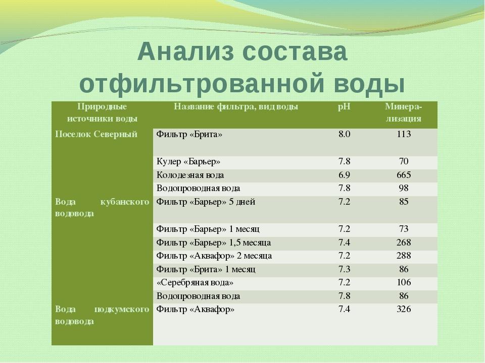 Анализ состава отфильтрованной воды Природные источники водыНазвание фильтра...