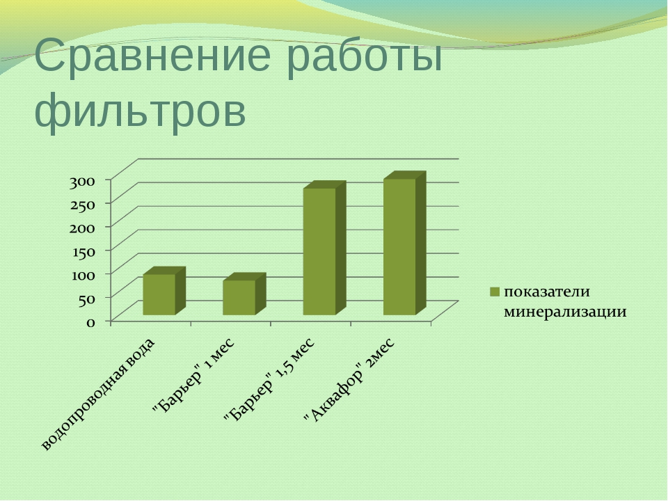 Сравнение работы фильтров