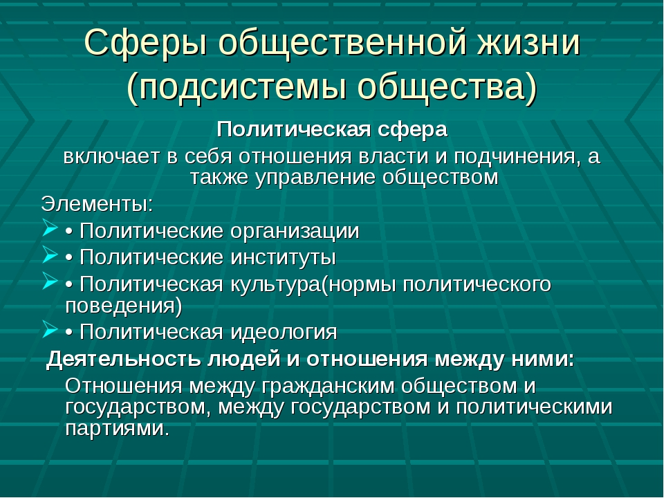 Сферы общественной жизни (подсистемы общества) Политическая сфера включает в...