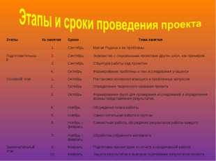 Этапы№ занятияСроки Тема занятия 1.СентябрьМалая Родина и ее проблемы П