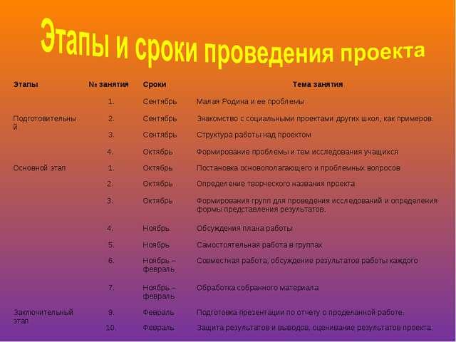 Этапы№ занятияСроки Тема занятия 1.СентябрьМалая Родина и ее проблемы П...