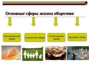 Основные сферы жизни общества Экономическая сфера Социальная сфера Политическ