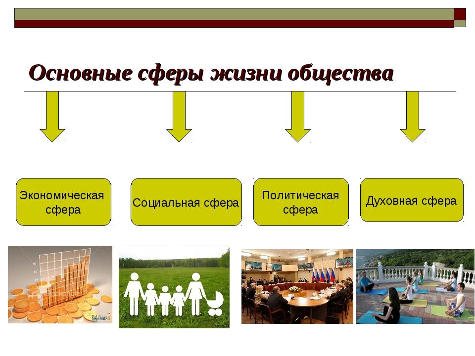 Основные сферы жизни общества Экономическая сфера Социальная сфера Политическ...