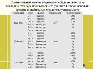 Сравнительный анализ педагогической деятельности за последние три года показы
