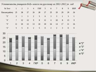 Успеваемость учащихся 8«Б» класса по русскому за 2011-2012 уч год № Тест12