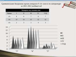 Сравнительная диаграмма оценок учащихся 9 «А» класса по литературе за 2011-20