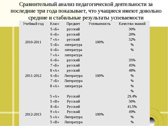 Сравнительный анализ педагогической деятельности за последние три года показы...
