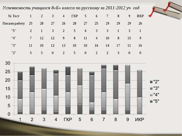 Успеваемость учащихся 8«Б» класса по русскому за 2011-2012 уч год № Тест12...