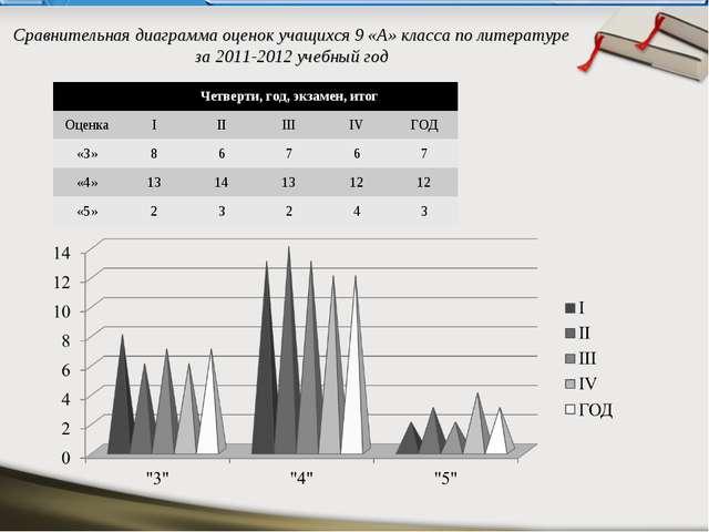 Сравнительная диаграмма оценок учащихся 9 «А» класса по литературе за 2011-20...