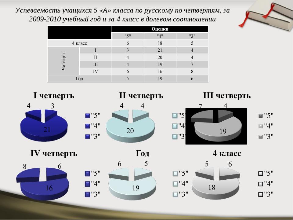 Успеваемость учащихся 5 «А» класса по русскому по четвертям, за 2009-2010 уче...