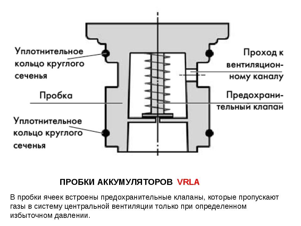 ПРОБКИ АККУМУЛЯТОРОВ VRLA В пробки ячеек встроены предохранительные клапаны,...