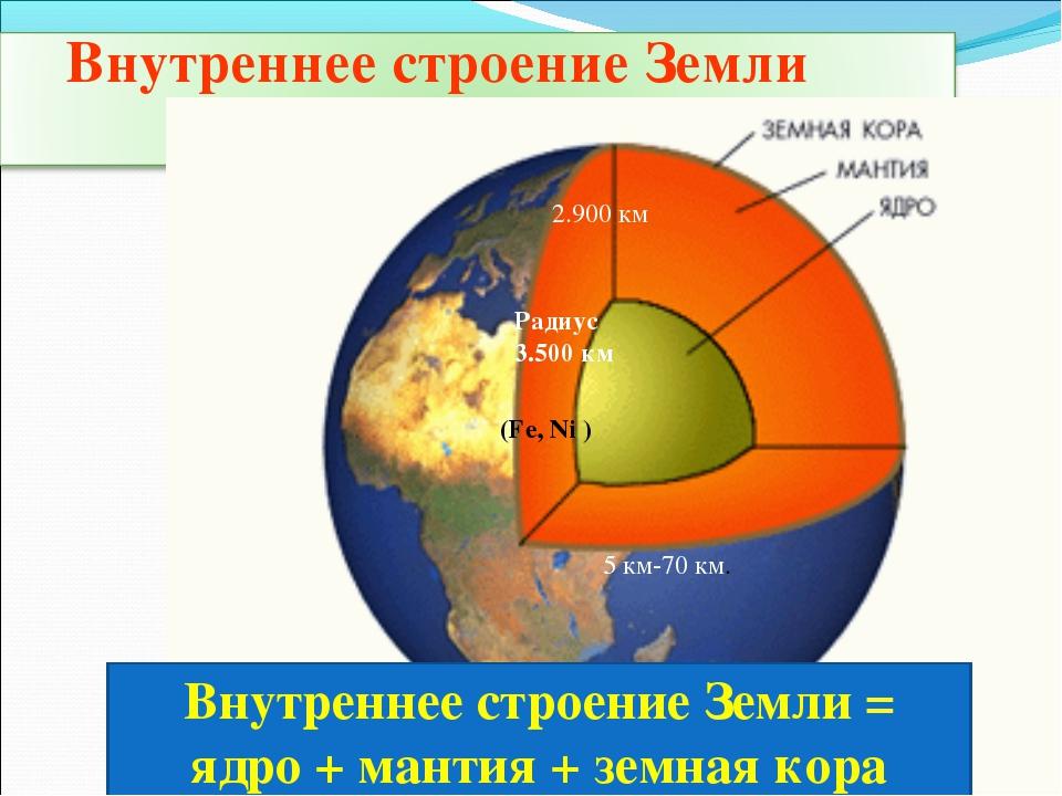 Радиус 3.500 км (Fe, Ni ) 2.900 км 5 км-70 км. Внутреннее строение Земли = яд...