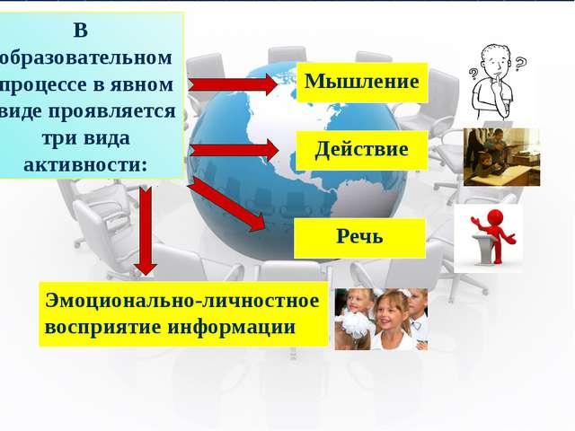 В образовательном процессе в явном виде проявляется три вида активности: Мыш...