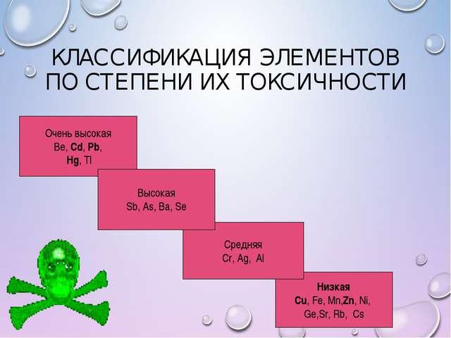 Низкая Cu, Fe, Mn,Zn, Ni, Ge,Sr, Rb, Cs Средняя Cr, Ag, Al Очень высокая Be,...
