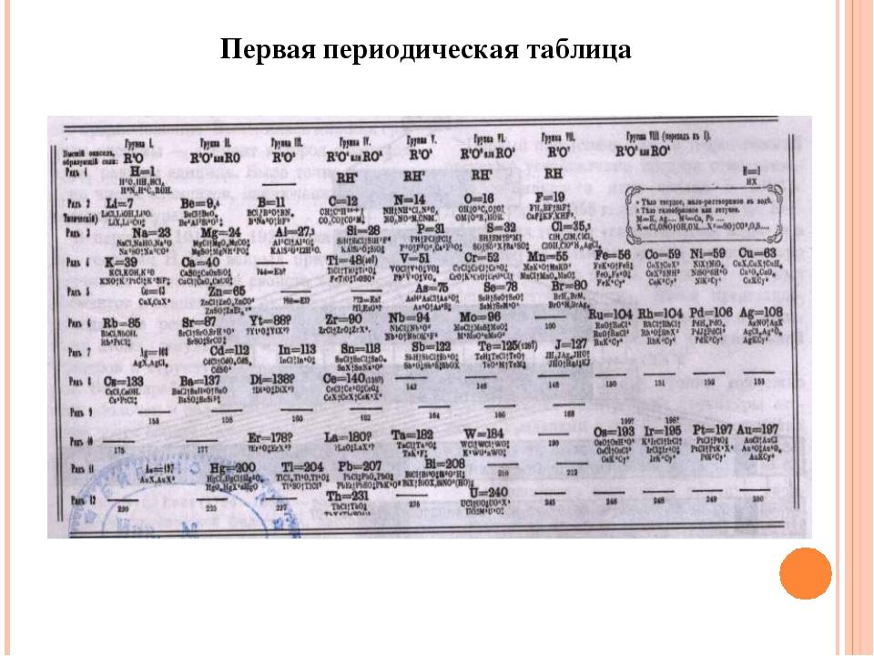 Первая периодическая таблица
