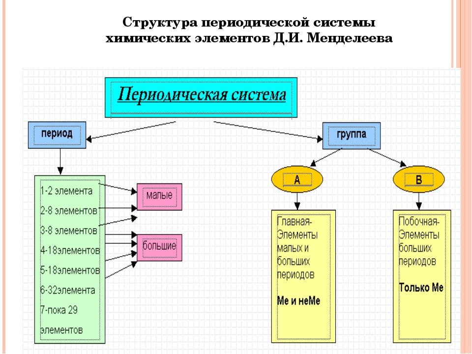 Структура периодической системы химических элементов Д.И. Менделеева