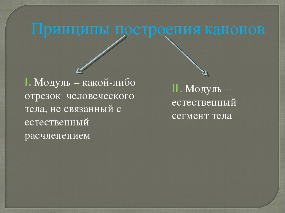 Принципы построения канонов I. Модуль – какой-либо отрезок человеческого тела...
