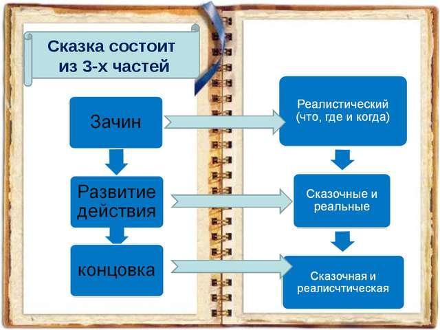 Сказка состоит из 3-х частей
