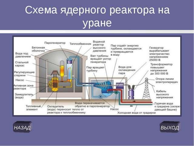 Схема ядерного реактора на уране НАЗАД ВЫХОД