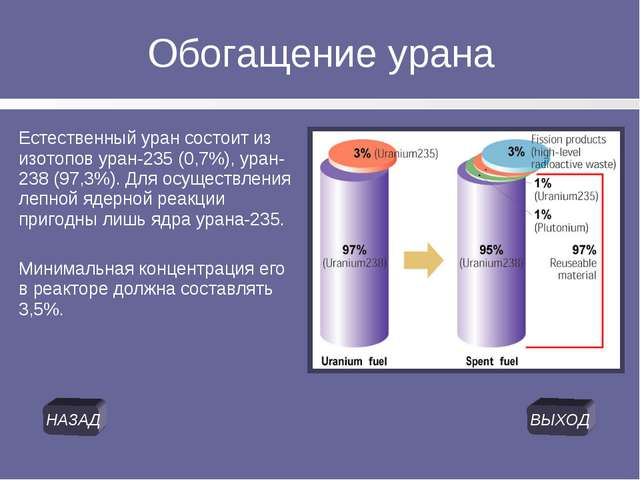 Обогащение урана Естественный уран состоит из изотопов уран-235 (0,7%), уран-...