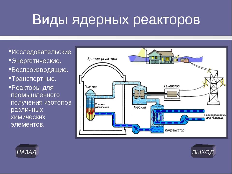 Виды ядерных реакторов Исследовательские. Энергетические. Воспроизводящие. Тр...