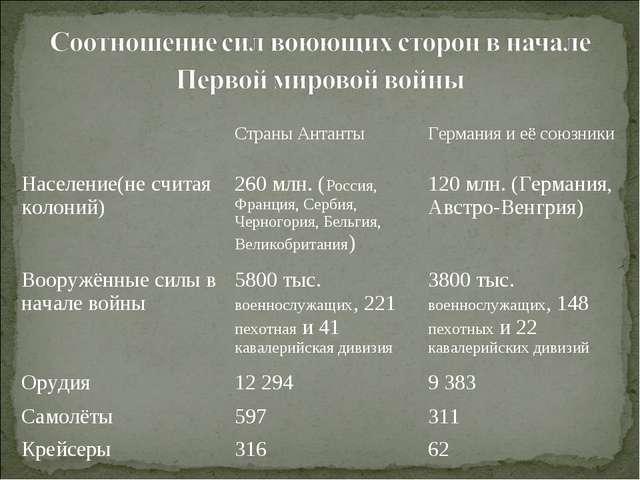 Страны АнтантыГермания и её союзники Население(не считая колоний)260 млн....