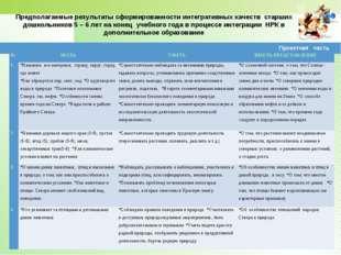 Предполагаемые результаты сформированности интегративных качеств старших дошк