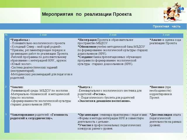 Мероприятия по реализации Проекта Проектная часть №1 этап2 этап3 этап 1*...