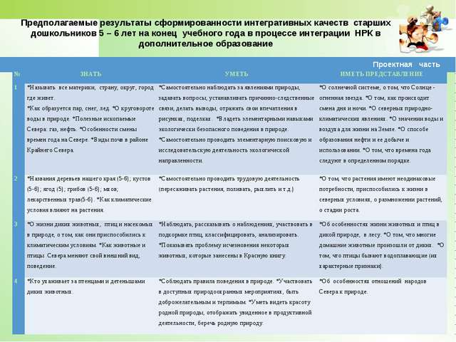 Предполагаемые результаты сформированности интегративных качеств старших дошк...