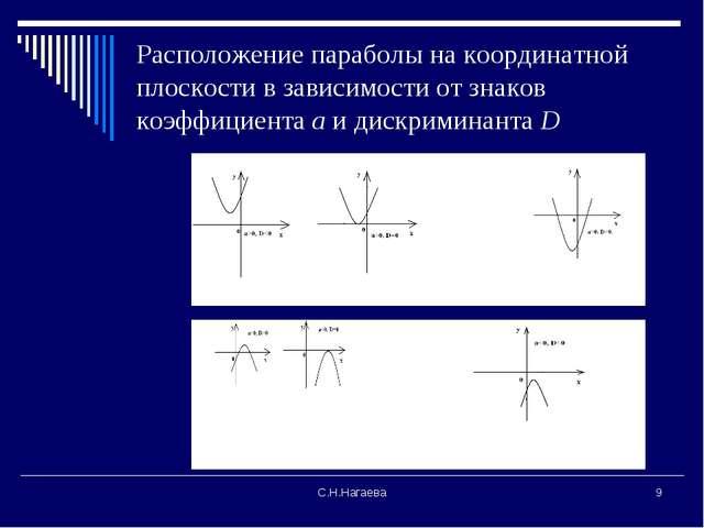 С.Н.Нагаева * Расположение параболы на координатной плоскости в зависимости о...