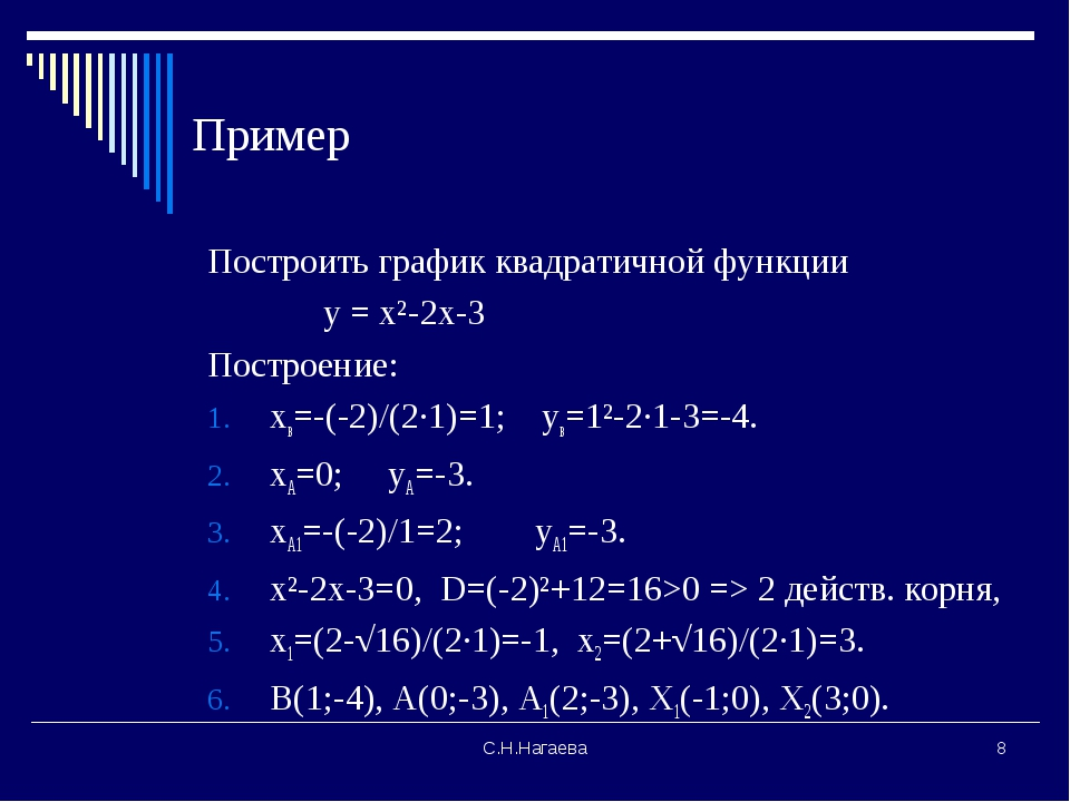 С.Н.Нагаева * Пример Построить график квадратичной функции у = х²-2х-3 Постро...