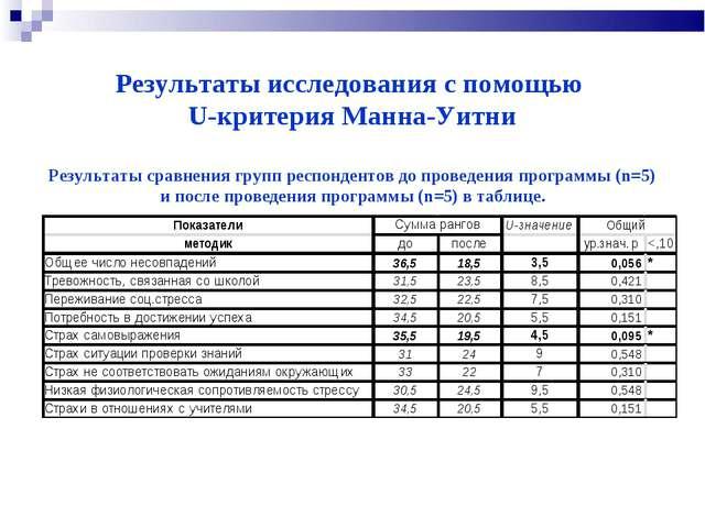 Результаты исследования с помощью U-критерия Манна-Уитни Результаты сравнени...