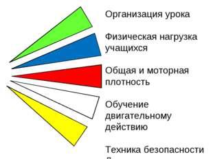 * Организация урока Физическая нагрузка учащихся Общая и моторная плотность О