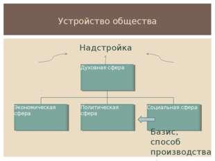 Устройство общества Базис, способ производства Надстройка