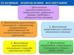 ОСНОВНЫЕ НАПРАВЛЕНИЯ ВОСПИТАНИЯ: Стр. * 20.01.2006 Презентация