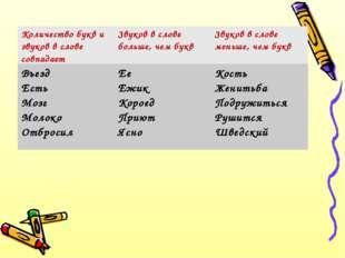 Количество букв и звуков в слове совпадаетЗвуков в слове больше, чем буквЗв