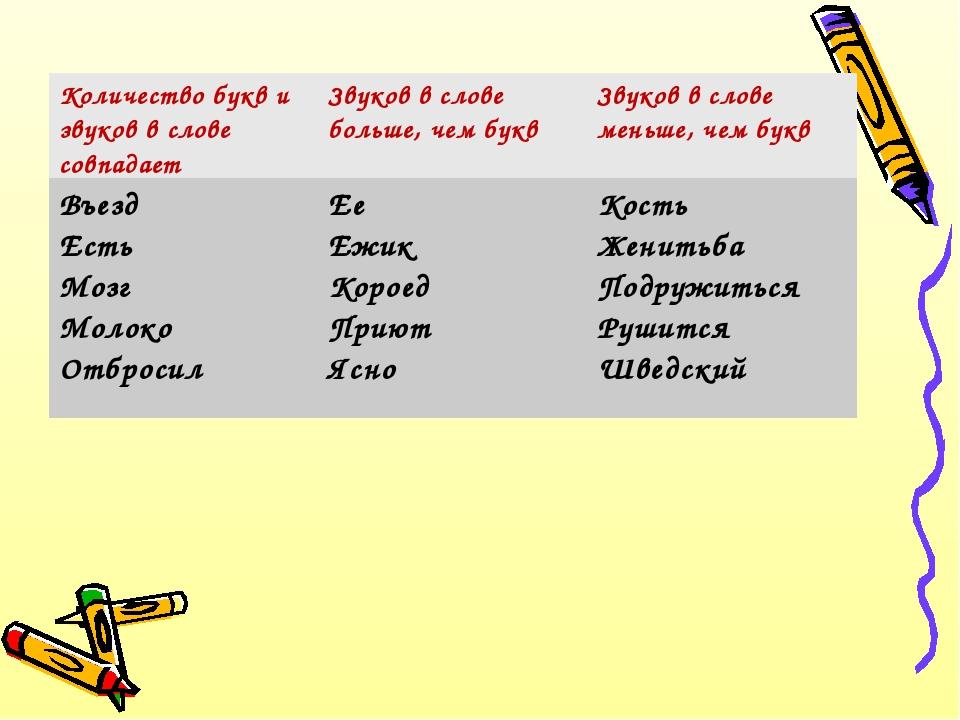 Количество букв и звуков в слове совпадаетЗвуков в слове больше, чем буквЗв...