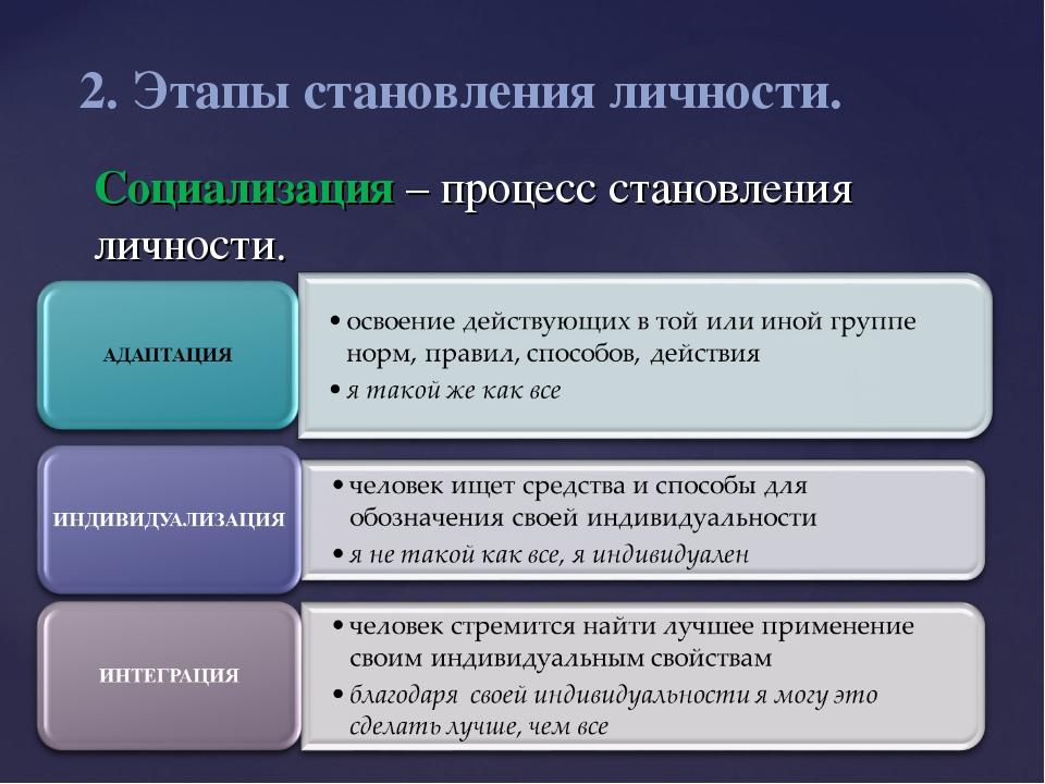Социализация – процесс становления личности. 2. Этапы становления личности.