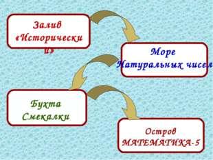Залив «Исторический» Море Натуральных чисел Бухта Смекалки Остров МАТЕМАТИКА-5