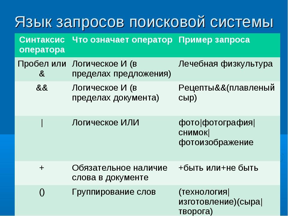 Язык запросов поисковой системы Синтаксис оператораЧто означает операторПри...