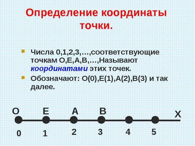 Определение координаты точки. Числа 0,1,2,3,…,соответствующие точкам О,Е,А,В,...