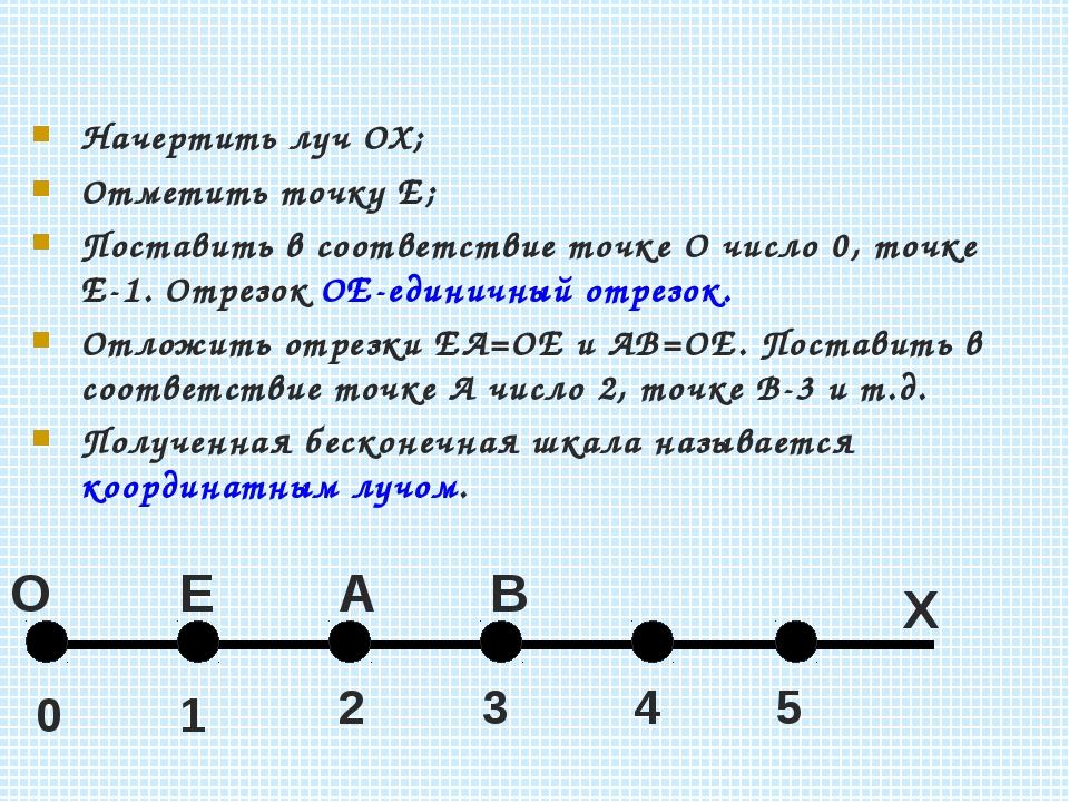 Начертить луч ОХ; Отметить точку Е; Поставить в соответствие точке О число 0,...